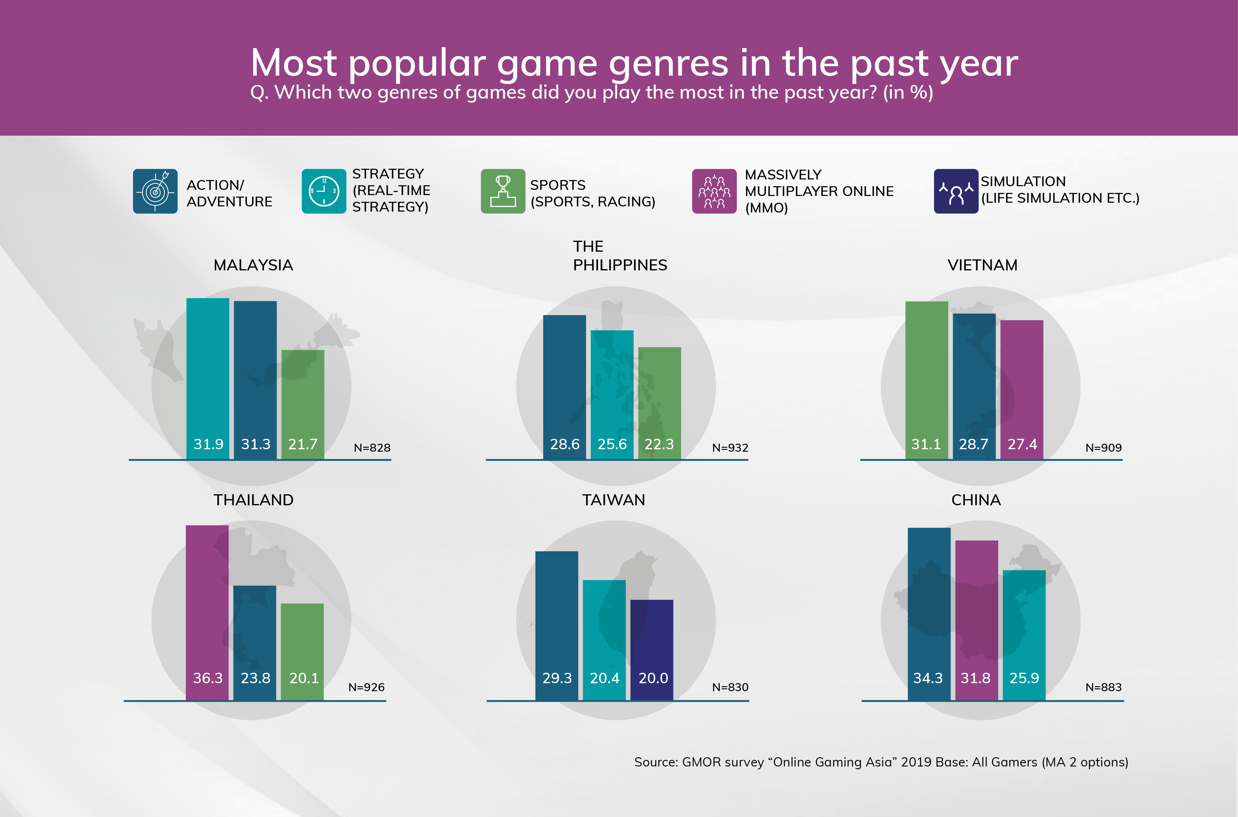 Online Game - Time spent