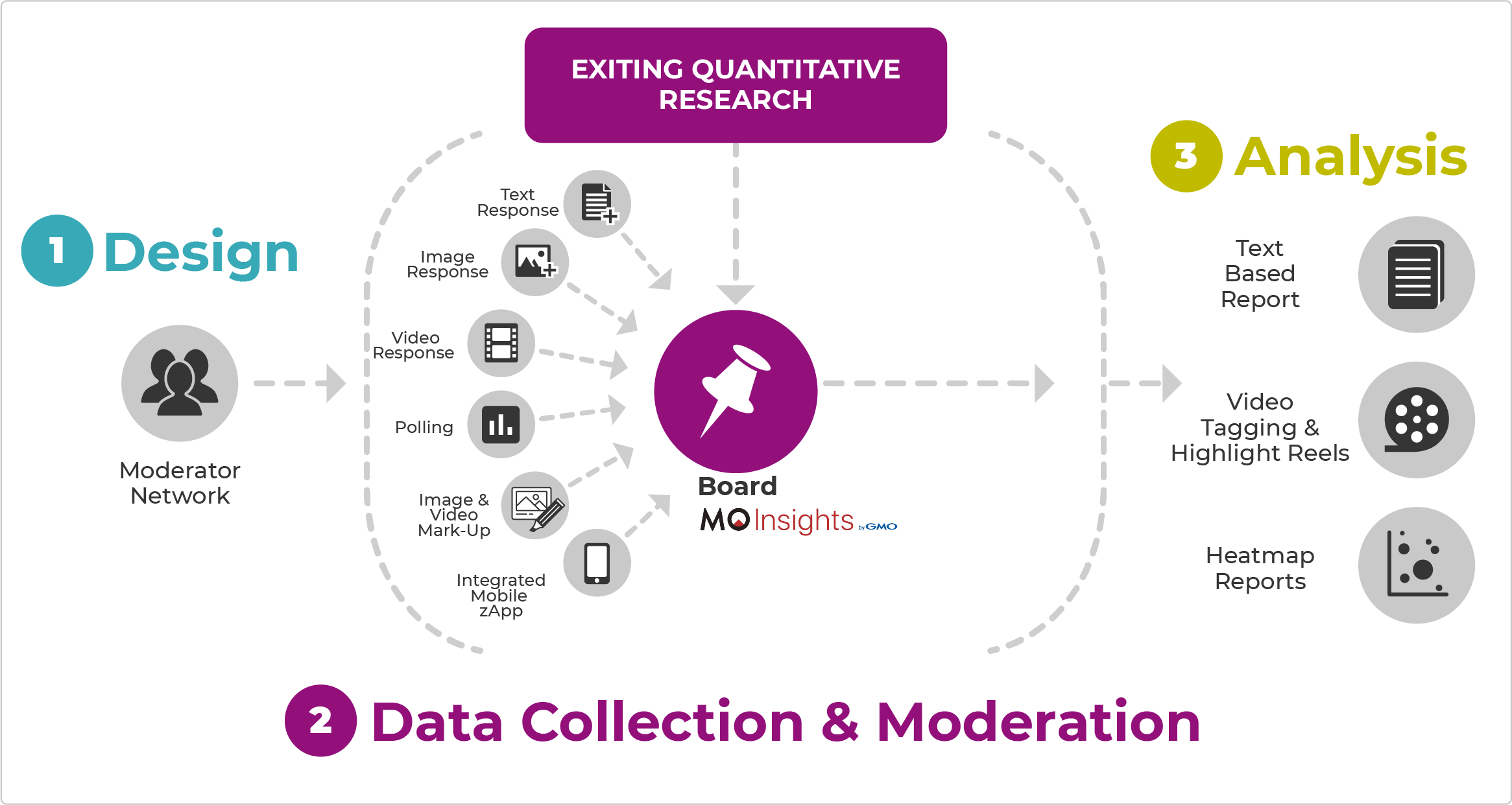 MO Insights Quant to Qual Integration chart