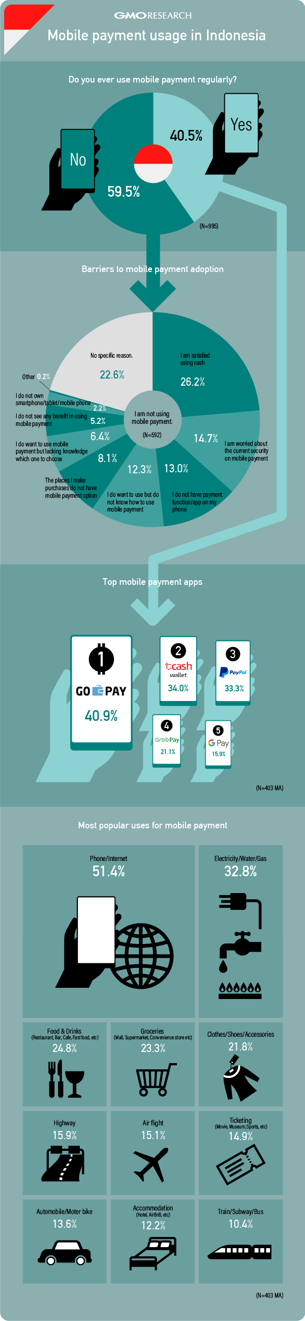 Mobile Payment Usage in Indonesia
