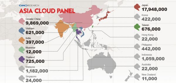Countries with free access panel